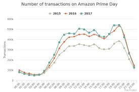 2017 black friday amazon is amazon prime day the next black friday neo pr