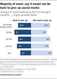 trik internet gratis three januari 2018 social media use 2018 demographics and statistics pew research center