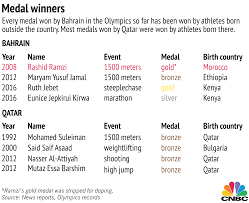 Middle East Map Game by How Some Middle East Countries Are U0027buying U0027 Olympic Medals
