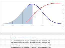 Bell Curve Excel Template Statistics Bell Curve Graphs And Standard Deviations Andrew S