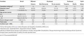 economic impact of dengue multicenter study across four brazilian