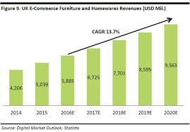 DEEP DIVE Global Furniture And Homewares ECommerce Fung Global - Home furniture uk