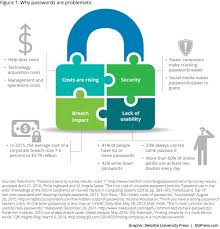 security and efficiency in a world beyond passwords deloitte