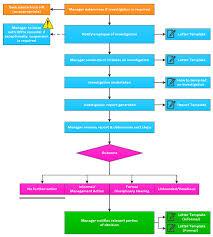 investigation report template disciplinary hearing disciplinary procedure investigation disciplinary procedure