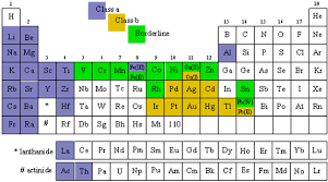 what are the heavy metals on the periodic table 09 05 01 how much is too much teaching measurement and solution