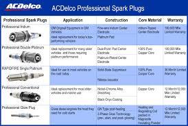 amazon com acdelco 41 100 professional iridium spark plug pack
