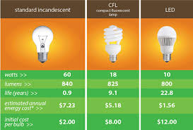 how to convert to led lights 5 simple reasons why you should convert to led lights handyman tips