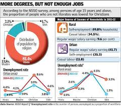national sample survey reports christians most educated but highest unemployment rate survey