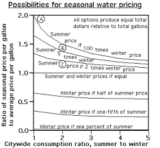 understanding summer winter water rates is key