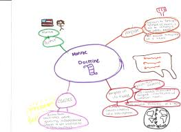 Concept Map Template Critical Thinking Concept Map Nervous System Custom Written