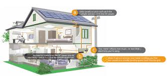 solar for home in india solar india welcome