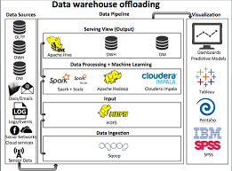 architecture cool oracle data warehouse architecture beautiful