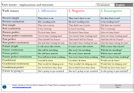 table of english tenses pdf english verb form chart ora exacta co