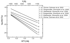 diffusion coefficients in olivine wadsleyite and ringwoodite