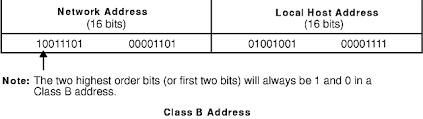 network class tcp ip addressing