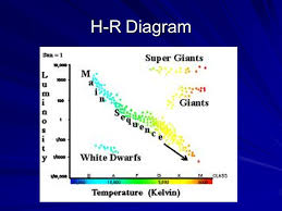 what is the hottest color exploring the universe i properties of stars a a color and