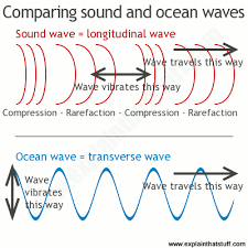 how fast does light travel in water vs air sound the science of waves how they travel how we use them