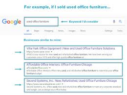 Roi Office Interiors What Makes A Good Keyword 3 Criteria For High Roi Search Terms