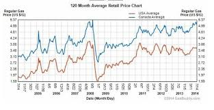 average gas price what is the history of gas prices in canada quora