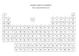 modern periodic table of elements with atomic mass an introduction to chemistry
