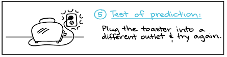 the scientific method article khan academy