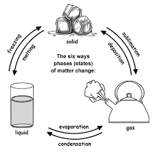 activity 4 phase changes of water qualitative thinglink