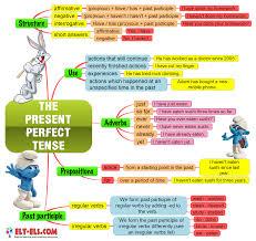 the present perfect tense www elt els com