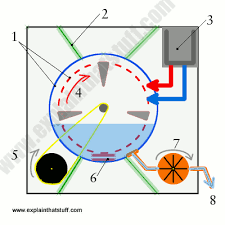 clothes washing machines how they work explain that stuff