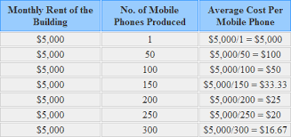 average table rental cost variable fixed and mixed semi variable costs explanation and