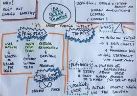 design thinking workshop ibm design thinking workshop at darefest 2016 bart vermijlen