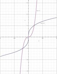 inverse functions ck 12 foundation
