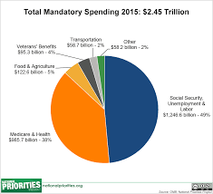 federal spending where does the money go