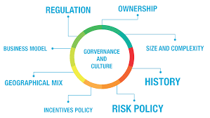 regulation and culture change in banks the world financial