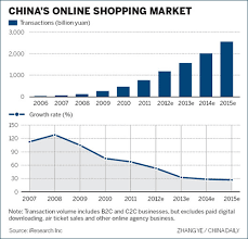 U S B2c E Commerce Volume 2015 Statistic 2011 Global E Commerce Forecasts And Statistics Usa Europe China