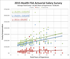 actuary resume sample 2015 actuarial salary survey dw simpson health actuary salary survey