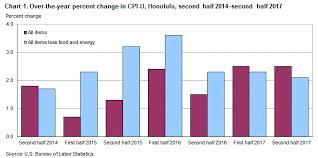 us bureau of labor statistics cpi consumer price index honolulu second half 2017