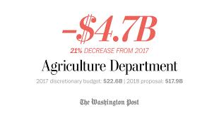 trump seeks 4 7 billion in cuts to usda discretionary spending