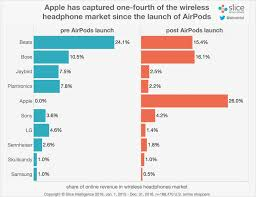 wireless beats black friday 2017 report apple u0027s airpods and wireless beats take 40 of all recent