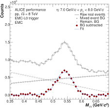 Sqrt 261 π 0 And η Meson Production In Proton Proton Collisions At