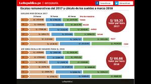 cual fue el aumento en colombia para los pensionados en el 2016 minedu garantiza aumento de sueldo a s 2000 en 2018 larepublica pe