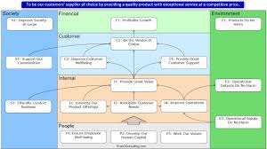 Strategy Map Example Business Sustainability Strategy Map Youtube