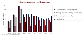 get ready for thanksgiving thanksgiving week market expected to be extra boring