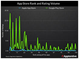 android optimizing app the app store optimization checklist top 10 tips moz