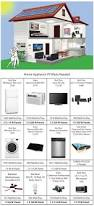 Best Technology For Home 211 Best Services Technology Energy Images On Pinterest Solar
