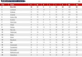 premier league results table and fixtures barclays english premier league table