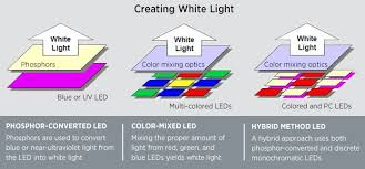 how to convert to led lights led basics department of energy