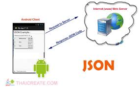 android json android spinner dropdownlist from php and mysql web server