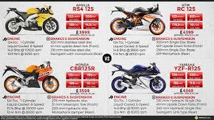 yamaha cbr bike price aprilia rs4 125 vs ktm rc 125 vs honda cbr125r vs yamaha yzf r125