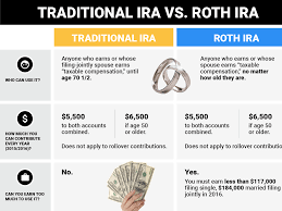 quotes about change vs tradition traditional vs roth ira business insider