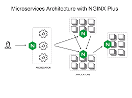 tutorial docker nginx connecting your apps part i nginx and microservices